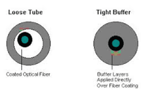 Figure 4. Loose tube Tight Buffer