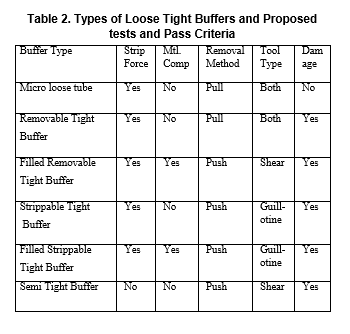Table 2. Types of Loose Tight Buffers and Proposed tests and Pass Criteria